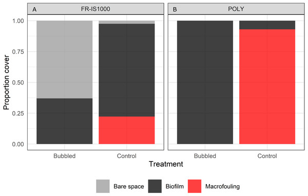 Percent cover of bare space, biofilm and macrofouling on experimental panels subjected to continuous bubble streams (Bubbled) alongside no treatment (Control).