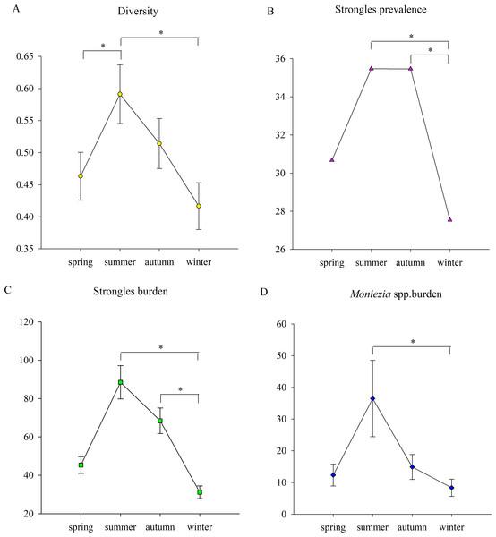 The seasonal trends of parasite parameters.