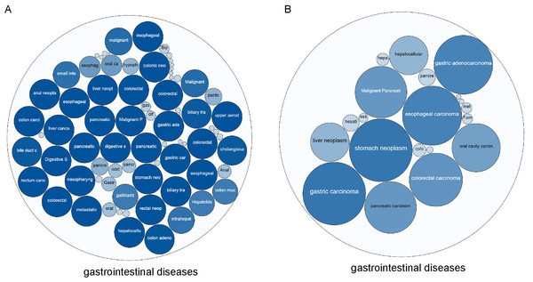 The correlation between TYMS and BCL2L1 and gastrointestinal diseases.
