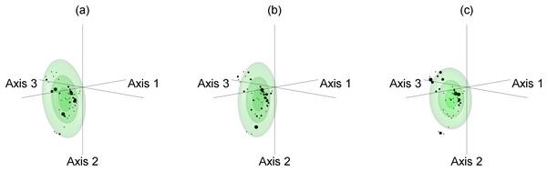 Example of Mahalanobis distance based fundamental niche modelling for bootstrap resamples 1, 2, and 1,000 of Espeletia boyacensis Cuatrec.
