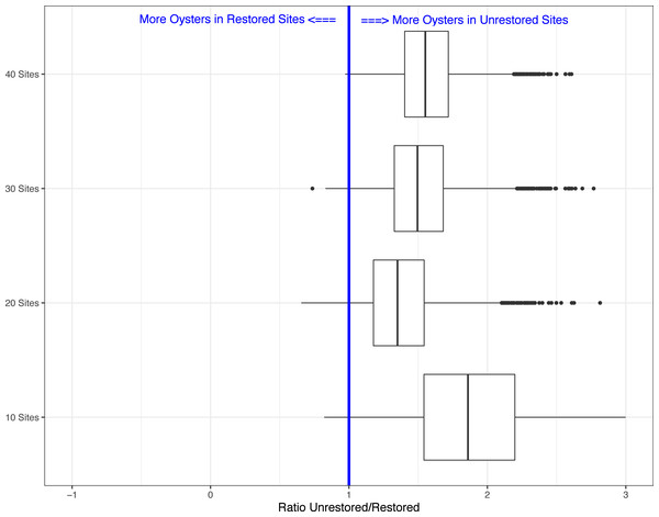 Boxplots showing the ratio of live oyster counts between the unrestored (no rocks) and restored (rocks) sites.