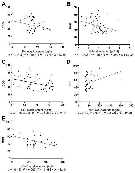 Spearman correlation analysis of SDS with NP, BDNF, and neurotransmitters.