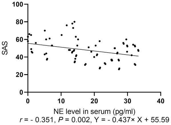 Spearman correlation analysis of SAS with levels of neurotransmitters.