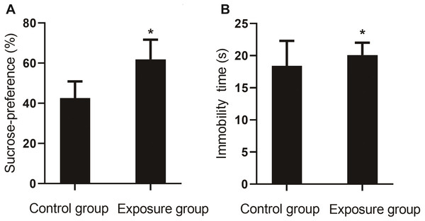 Comparison of the sucrose preference between NP-exposed and control groups in the sucrose preference test (n=10,                                                         $\bar {x}\pm s$                                                                                                                                  x                                                                                                          ̄                                                                                                ±                               s                                                     ).