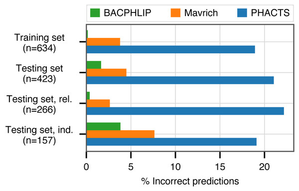 Classification accuracy of each compared method across all data sets analyzed.