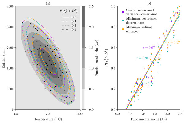 Modelling the fundamental niche λF of a virtual species with Mahalanobis distances D2 based on three multivariate location and scatter methods.