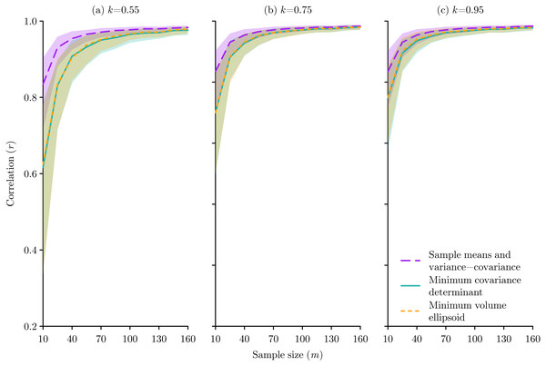 The effect of species occurrence sample size on the performance of Mahalanobis distance niche models based on three different multivariate location and scatter methods: sample means and variance-covariance, minimum covariance determinant, and minimum volume ellipsoid.