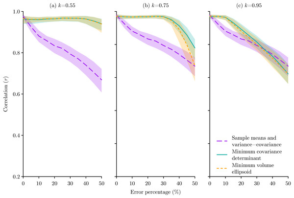 The effect of species occurrence sample errors on the performance of Mahalanobis distance niche models based on three different multivariate location and scatter methods: sample means and variance-covariance, minimum covariance determinant, and minimum volume ellipsoid.