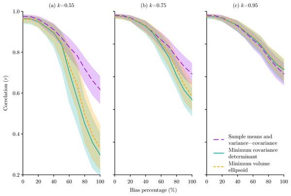 The effect of species occurrence sample bias on the performance of Mahalanobis distance niche models based on three different multivariate location and scatter methods: sample means and variance-covariance, minimum covariance determinant, and minimum volume ellipsoid.