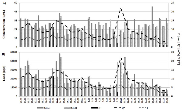 Variability of trace element concentrations (A) and loads (B) in the gorge and mouth sections of the river in relation to changes in hydro-meteorological conditions.