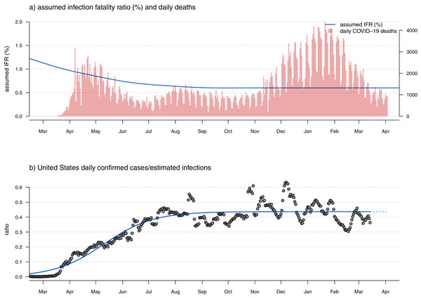 (A) Observed U.S. daily COVID-19 deaths (red bars) and user-specified infection fatality rate (IFR) function (blue line) through time. Note that this panel of the figure has two vertical axes. The axis on the left shows IFR in %, corresponding to the user-specified IFR model indicated by the blue curved line. The axis on the right shows the number of new daily COVID-19 deaths, corresponding to the vertical red bars. (B) The ratio of daily confirmed SARS-CoV-2 infections over estimated infections (grey points) and a fitted sigmoid function of the implied case detection rate (CDR) through time. This fitted curve is used to extrapolate the true number of daily new SARS-CoV-2 infections from reported cases in the most recent reporting days.