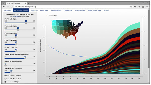 The covid19.Explorer web interface (https://covid19-explorer.org) showing estimated cumulative SARS-CoV-2 infections among states under the same IFR model as Figs. 1–4.