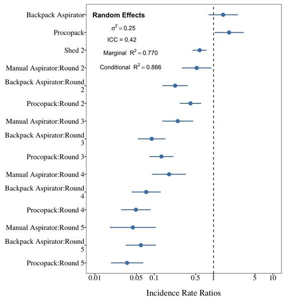 Comparison between sampling techniques for indoor resting mosquitoes.