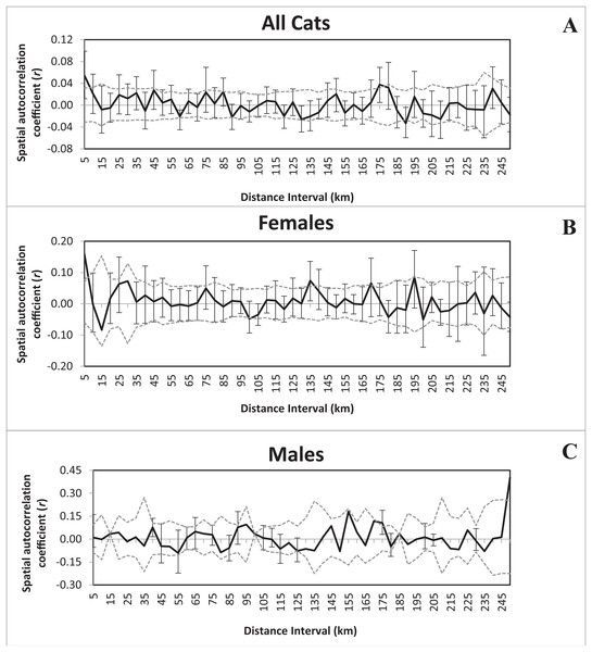 Correlograms illustrating the influence of distance on spatial autocorrelation for all 102 bobcats (A), females (B), and males (C).