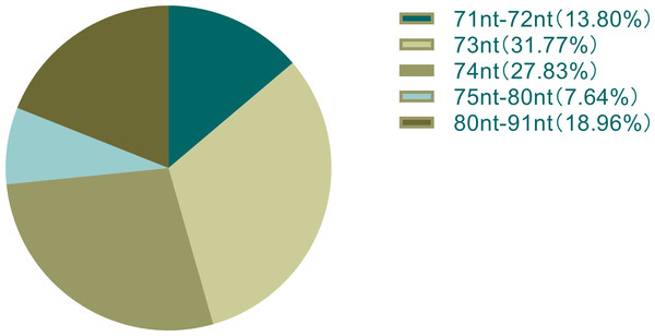 Distribution of the percentage of chloroplast tRNA gene sequence length in all species.