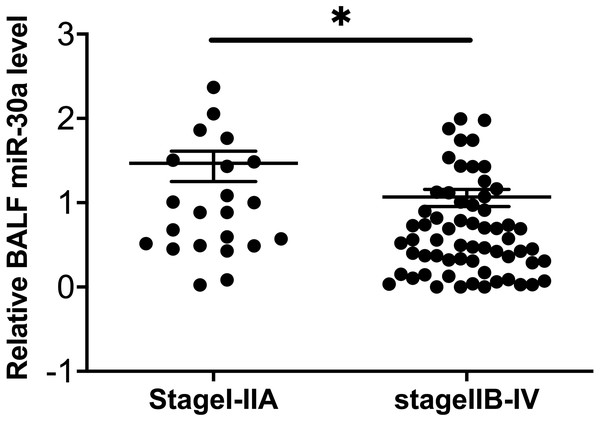 Correlation between BALF miRNA-30a levels and TNM stage.