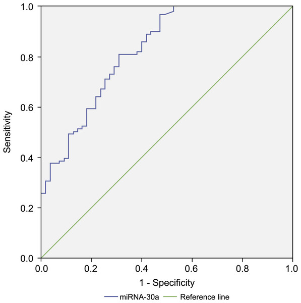Receiver operating characteristic (ROC) curve analysis of miRNA-30a level to distinguish between lung cancer and benign lung diseases.