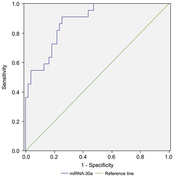 Receiver operating characteristic (ROC) curve analysis of miRNA-30a level to distinguish between early lung cancer and benign lung diseases.