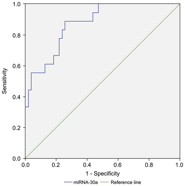 Receiver operating characteristic (ROC) curve analysis of miRNA-30a level to distinguish between stages I–IIA adenocarcinoma and benign lung diseases.
