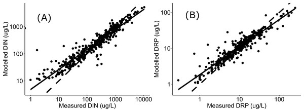 Regressions between measured and modelled nutrient concentrations.