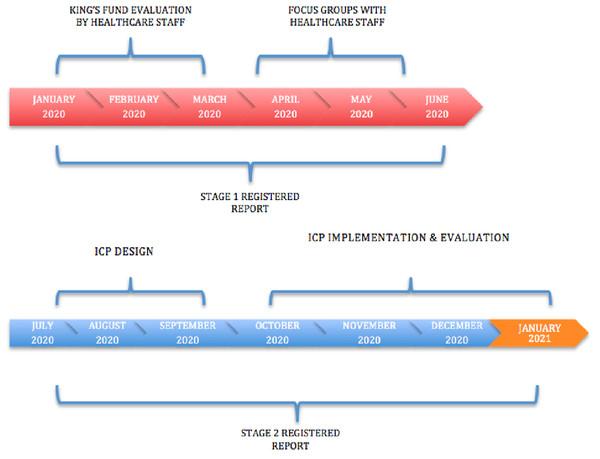 Timeline process.