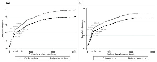 Cumulative Incidence of endpoints by protection period.
