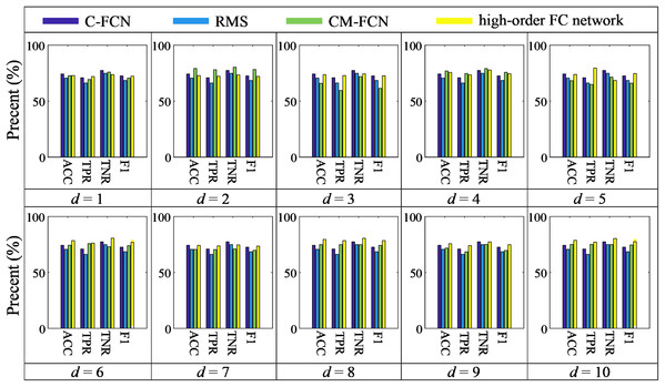 The histogram of our method compared with C-FCN, RMS and CM-FCNs.