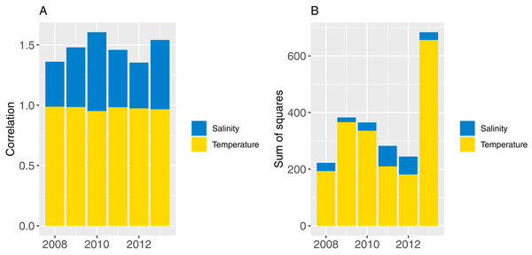 Correlation (A) and sum-of-squares (B) for salinity (blue) and sea temperature (yellow) variables for each ROMS year with respect to the relative averages from all ROMS years.
