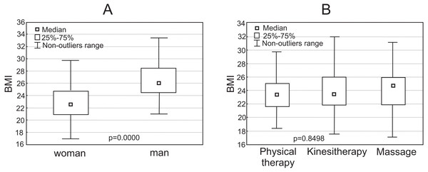 Box plot representation of the distribution of physiotherapists' Body Mass Index (A) BMI vs Sex (B) BMI vs specialization (physical therapy, kinesitherapy, massage).