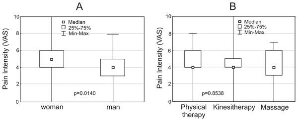 Box plot representation of pain intensity (A & B).