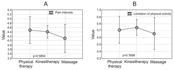 Mean and 95.00% Confidence Intervals: (A) Last pain intensity (VAS); (B) limitation of physical activity.