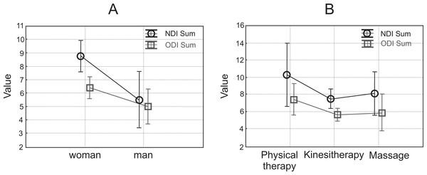 NDI and ODI: woman and man (A) physical therapy, kinesitherapy, massage (B).