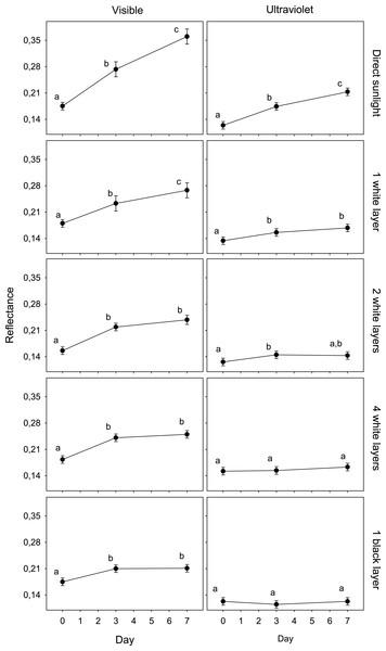 Variation in egg reflectance under five treatments over 7 days.