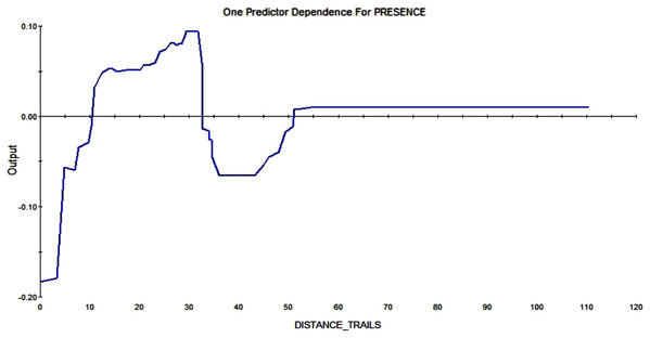 Partial dependence plot of the distance to trails (m).