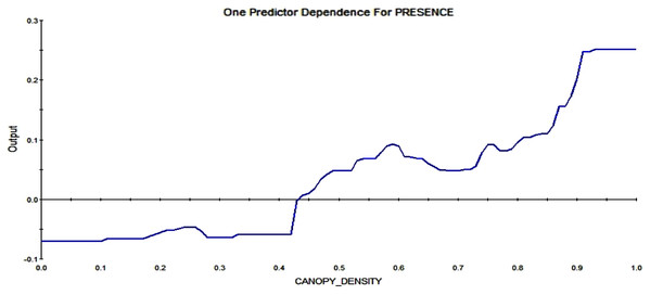 Partial dependence plot for canopy density, ranging from 0 (no trees; 0%) to 1 (very high canopy density, 100%).