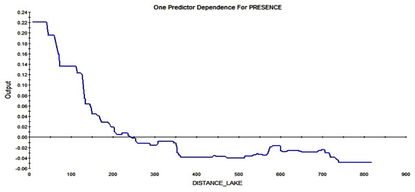 Partial dependence plot for the distance from Smith lake (m).