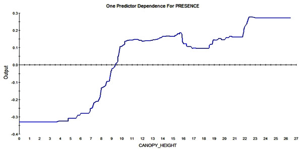 Partial dependence plot for canopy height (m).