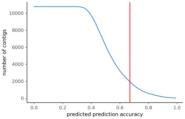 Number of ZSM028 contigs filtered by PyDamage with a q-value ≤0.05 as a function of the predicted prediction accuracy.