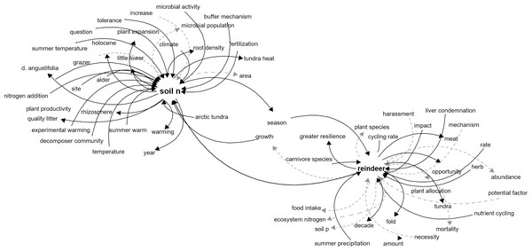 Network representation of the components related to reindeer and soil N in the tundra ecosystem.