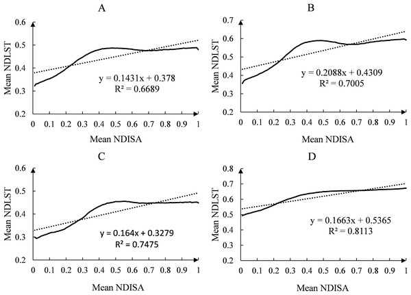 The regression relationship between NDISA and NDLST in the main urban area of Kunming.