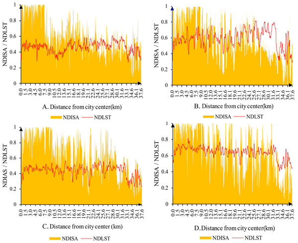 Surface temperature variation along a profile line in the main urban area of Kunming.