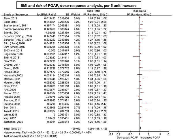 Forest plot of the association between body mass index and POAF and exposure-effect analysis, per five units.