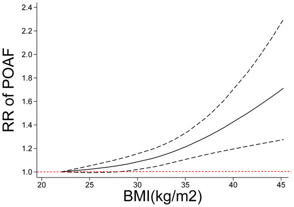 Nonlinear exposure-effect analysis of body mass index and POAF.