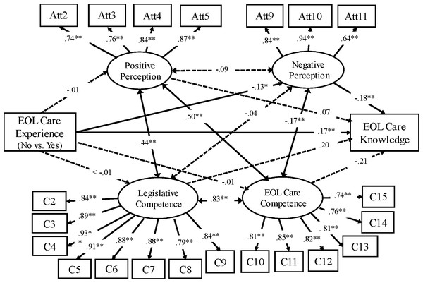 Path model: palliative attitudes, competence, and knowledge (Group 1, N=343).