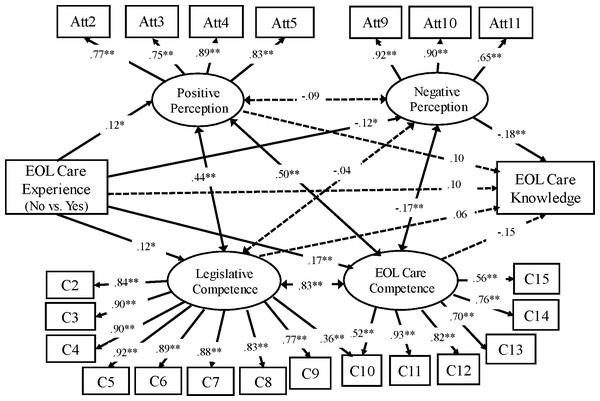 Path model: palliative attitudes, self-competence, and knowledge (Group 2, N=339).