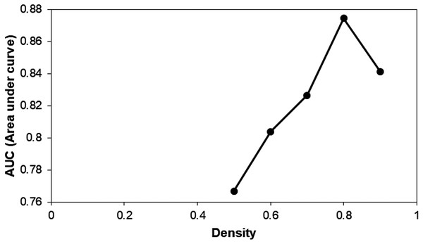 The calculated area under curve (AUC) of five clusters generated using DPClusO.