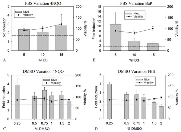 Optimization of FBS and DMSO concentrations.