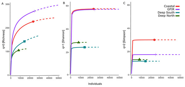 Rarefaction-extrapolation of diversity indices per cluster.