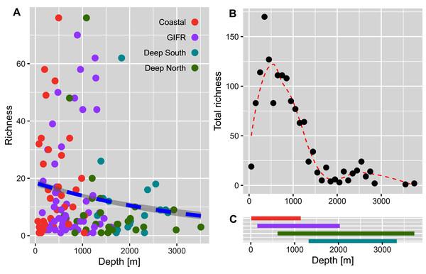 Amphipod species diversity pattern along a depth gradient.