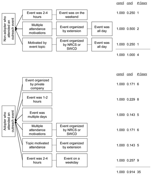 Pathways for non-adopters (top) and adopters (bottom) of livestock-related conservation practices who reported attending at least one outreach event.